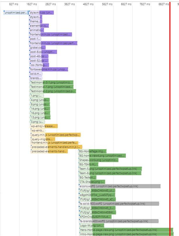the waterfall chart of loading process